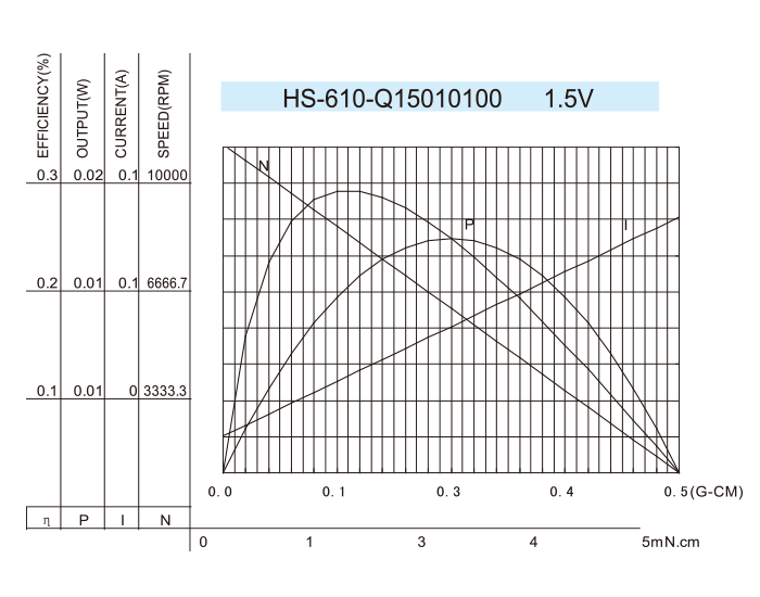 Coreless-DC-Motor_HS-610-Q15010100-1.5V