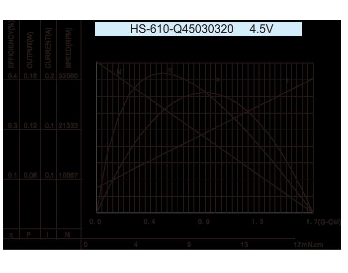 Coreless-DC-Motor_HS-610-Q45030320-4.5V
