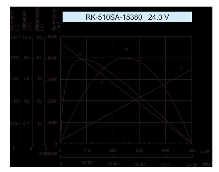 DC-Motor_RK-510SA_15380-24.0V