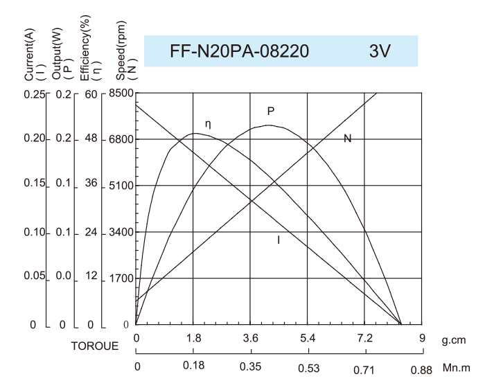 DC-Motor_FF-N20PA-08220-3V