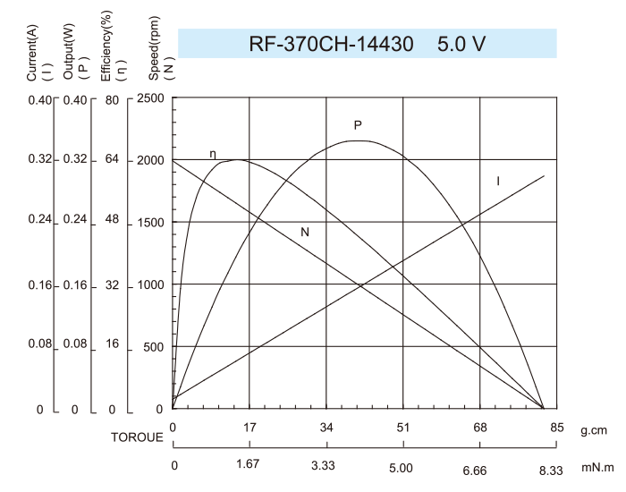 DC-Motor_RF-370CH-14430-5.0V