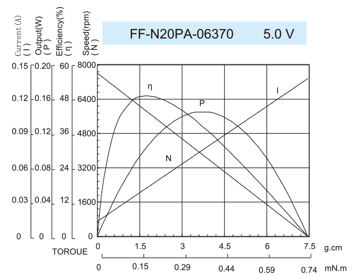 DC-Motor_FF-N20PA-06370-5.0V