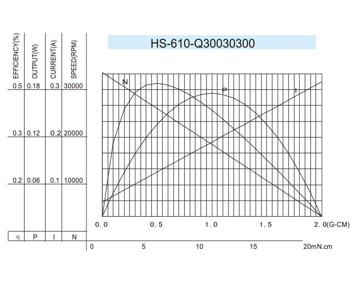 Coreless-DC-Motor_HS-610-Q30030300