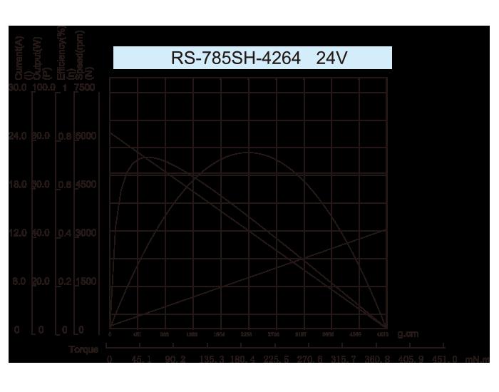 DC-Motor_RS-785SH-4264-24V